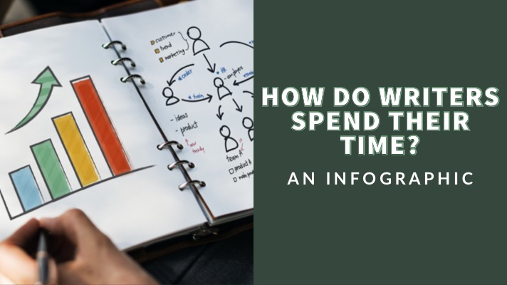 How Writers Spend Their Time (Infographic)